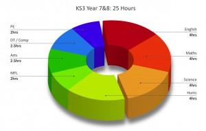 KS3 - Y7&8