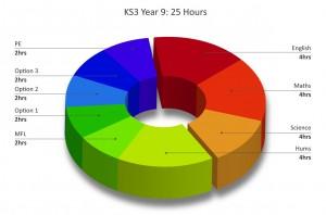 KS3 - Y9